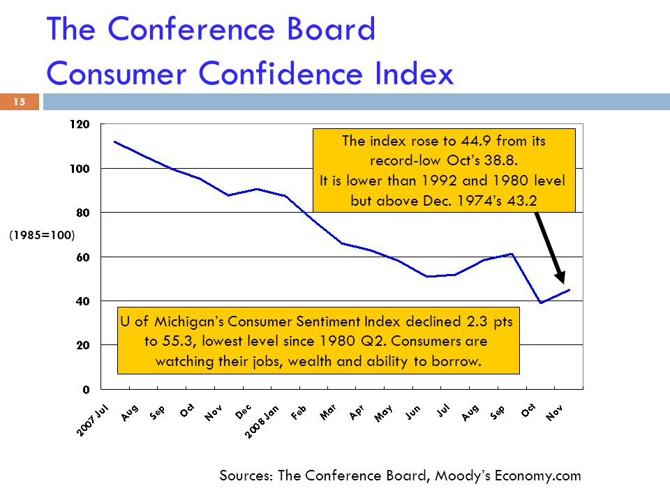 The Conference Board Consumer Confidence Index 15 Sources: The Conference Board, Moody's Economy.com The index rose to 44.9 from its record-low Oct's