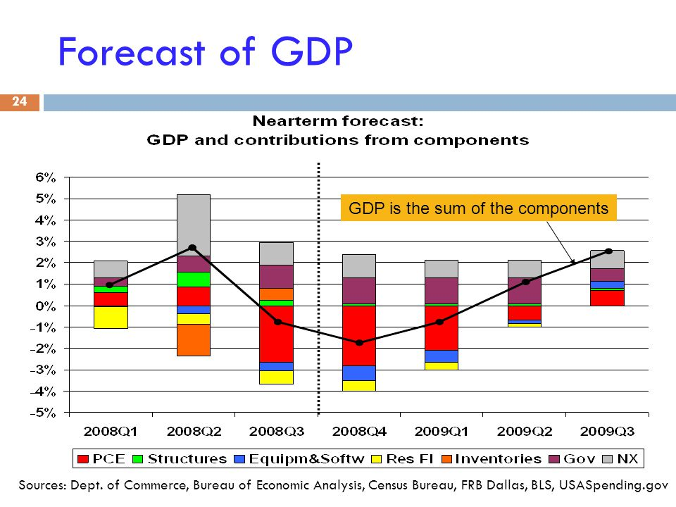Forecast of GDP 24 Sources: Dept.