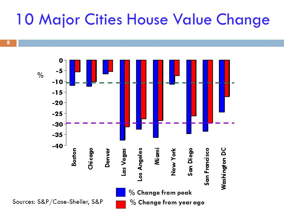 10 Major Cities House Value Change 8 Sources: S&P/Case-Sheller, S&P % % Change from peak % Change from year ago