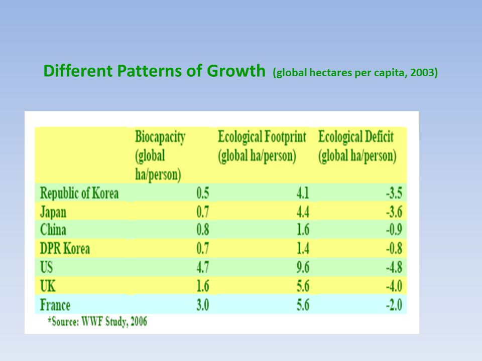 Different Patterns of Growth (global hectares per capita, 2003)