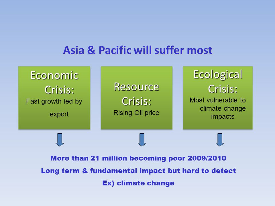 Ecological Crisis: Most vulnerable to climate change impacts Ecological Crisis: Most vulnerable to climate change impacts Economic Crisis: Fast growth led by export Economic Crisis: Fast growth led by export Resource Crisis: Rising Oil price Resource Crisis: Rising Oil price More than 21 million becoming poor 2009/2010 Long term & fundamental impact but hard to detect Ex) climate change Asia & Pacific will suffer most