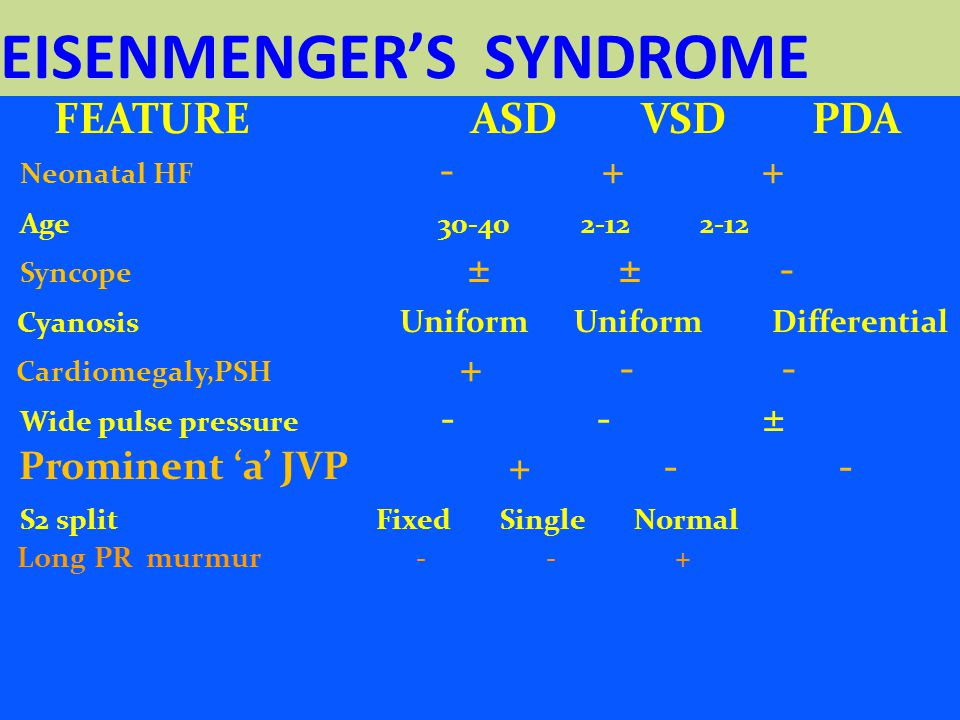 EISENMENGER'S SYNDROME FEATURE ASD VSD PDA Neonatal HF - + + Age 30-40 2-12 2-12 Syncope ± ± - Cyanosis Uniform Uniform Differential Cardiomegaly,PSH + - - Wide pulse pressure - - ± Prominent 'a' JVP + - - S2 split Fixed Single Normal Long PR murmur - - +