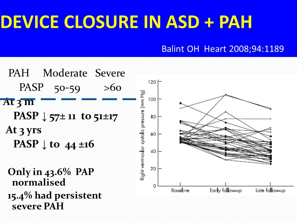 DEVICE CLOSURE IN ASD + PAH Balint OH Heart 2008;94:1189 PAH Moderate Severe PASP 50-59 >60 At 3 m PASP ↓ 57± 11 to 51±17 At 3 yrs PASP ↓ to 44 ±16 On