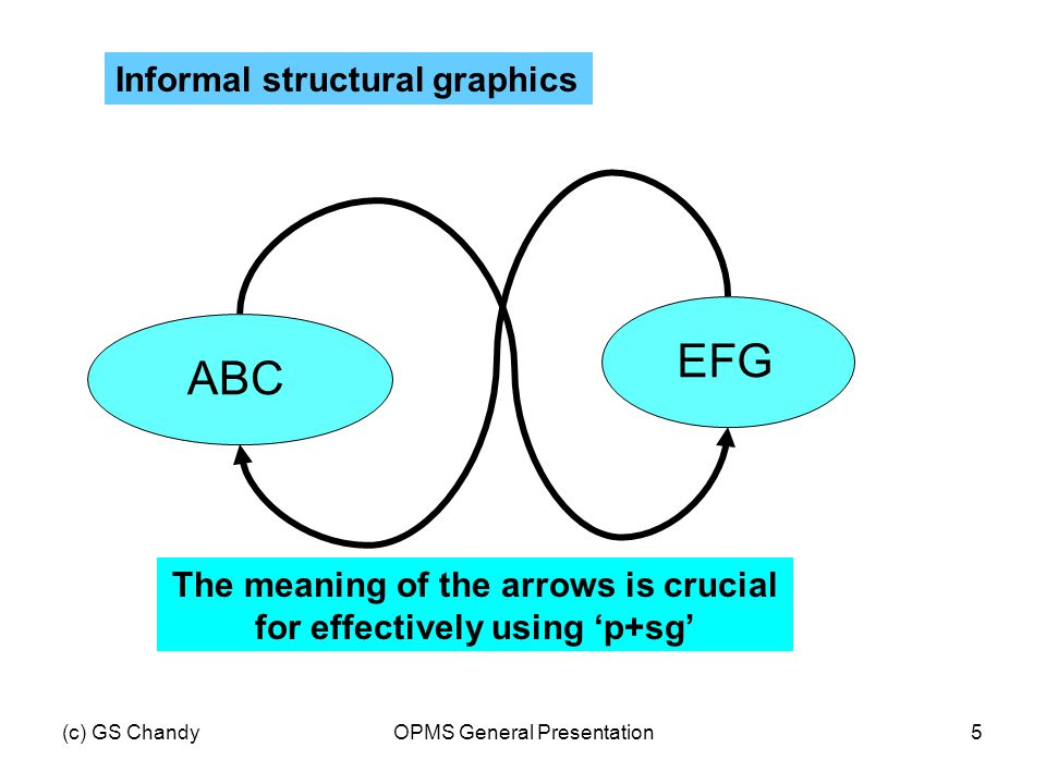 (c) GS ChandyOPMS General Presentation5 ABCEFG Informal structural graphics The meaning of the arrows is crucial for effectively using 'p+sg'
