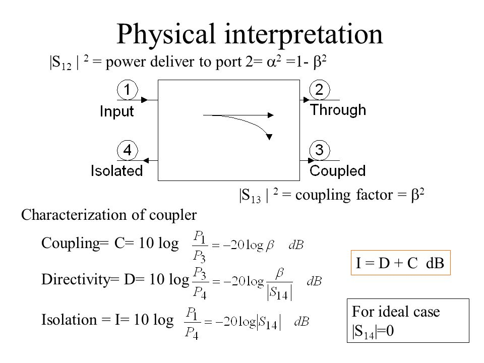 Physical interpretation |S 13 | 2 = coupling factor =  2 |S 12 | 2 = power deliver to port 2=  2 =1-  2 Characterization of coupler Directivity= D=