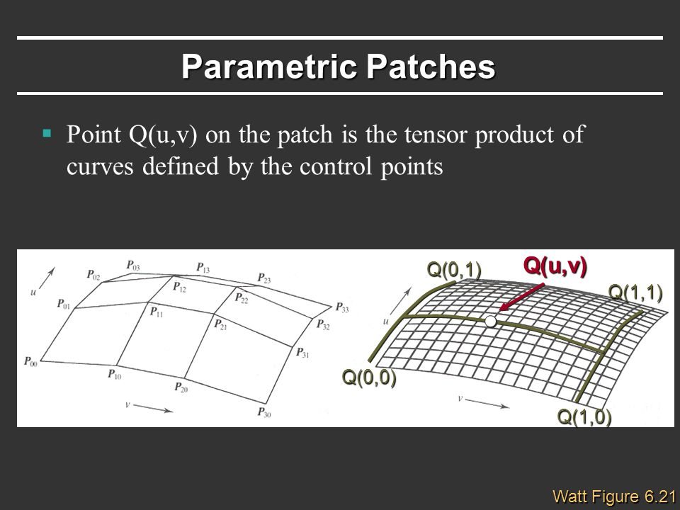 Parametric Patches  Point Q(u,v) on the patch is the tensor product of curves defined by the control points Watt Figure 6.21 Q(u,v) Q(0,0) Q(1,0) Q(0,1) Q(1,1)