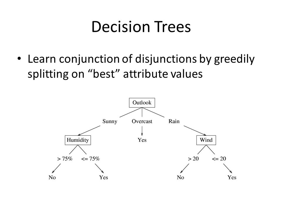 Decision Trees Learn conjunction of disjunctions by greedily splitting on best attribute values