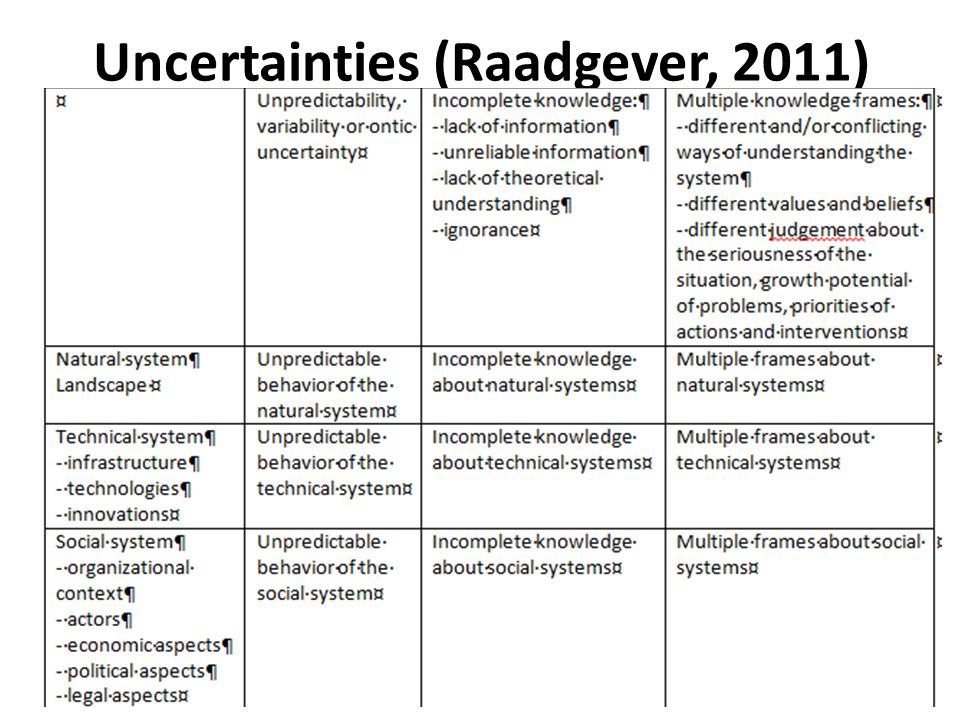 Uncertainties (Raadgever, 2011)