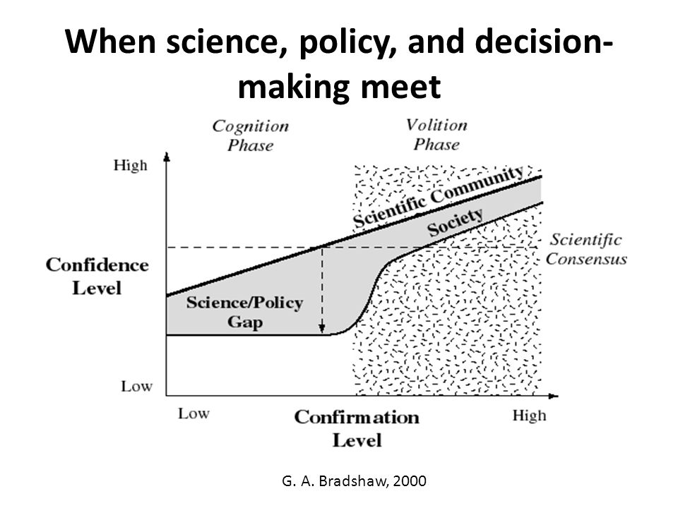 When science, policy, and decision- making meet G. A. Bradshaw, 2000