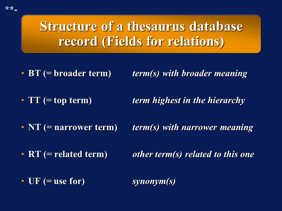 "Structure of a thesaurus database record (Fields for ""good"" terms) ""Good"" term""Good"" term Controlled vocabulary to which the term belongs (if more tha"
