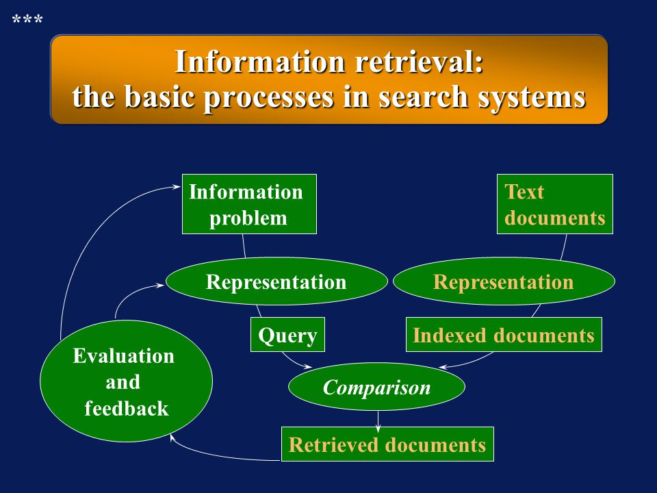 Information retrieval: via a database to the user *** Information content Linear fileInverted file Search engine Search interface User Database