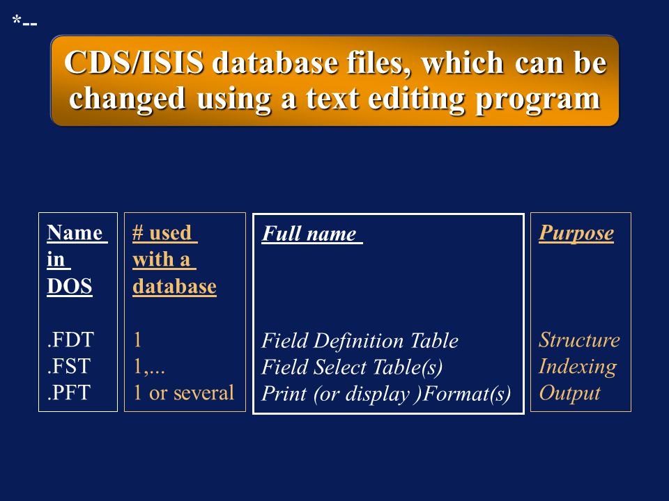 CDS/ISIS database files to change using a text editing program Name in DOS dbn.ANY dbn.STW Full name ANY file STOPword list # used with a database 1 P