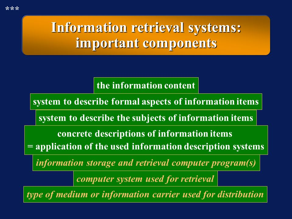 Information retrieval systems: many components make up a system Any retrieval system is built up of many more or less independent components.Any retri