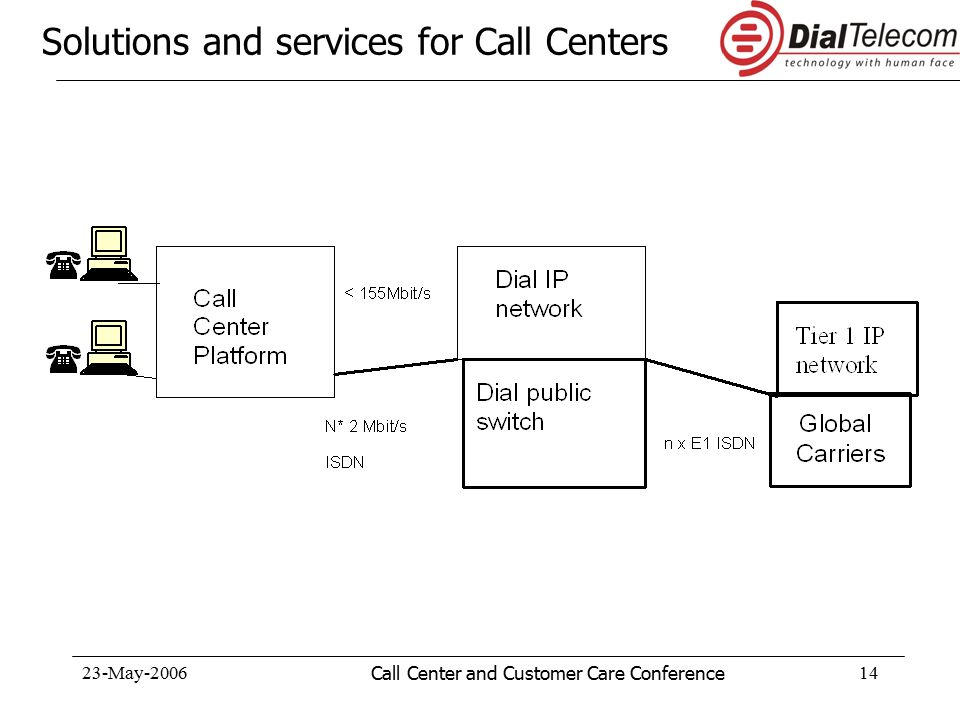 23-May-2006Call Center and Customer Care Conference14 Solutions and services for Call Centers