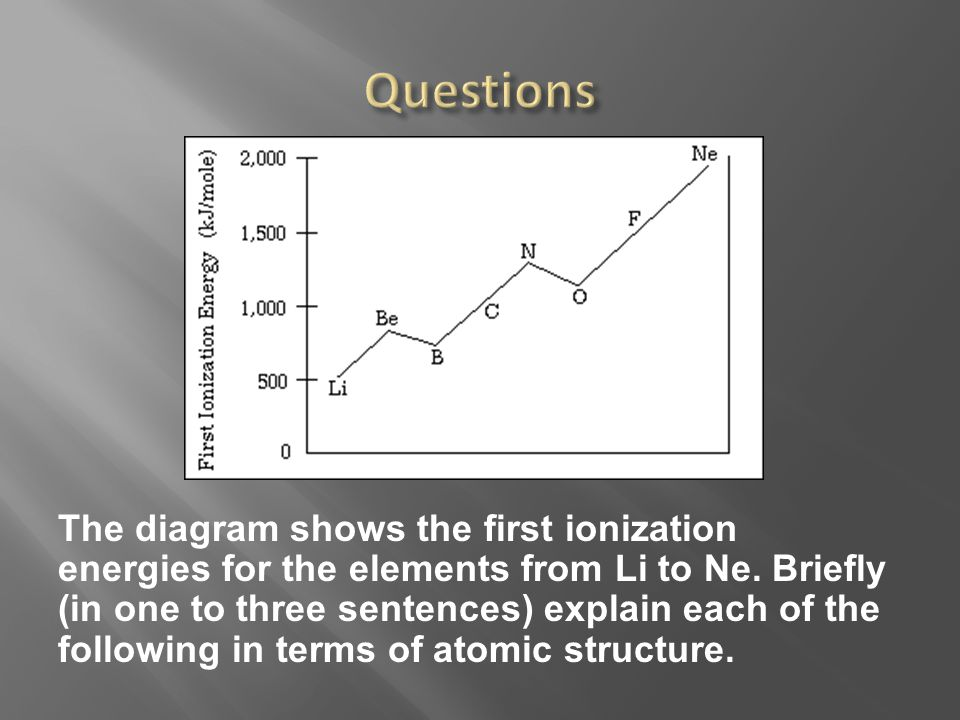  (a) In general, there is an increase in the first ionization energy from Li to Ne.