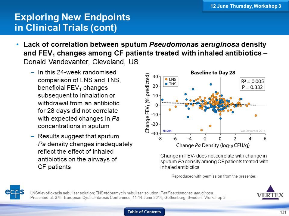 131 Exploring New Endpoints in Clinical Trials (cont) Lack of correlation between sputum Pseudomonas aeruginosa density and FEV 1 changes among CF pat