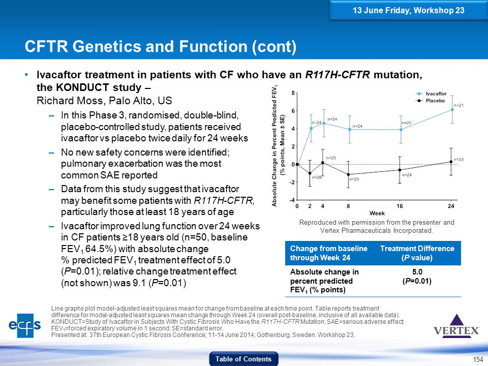 154 CFTR Genetics and Function (cont) Ivacaftor treatment in patients with CF who have an R117H-CFTR mutation, the KONDUCT study – Richard Moss, Palo
