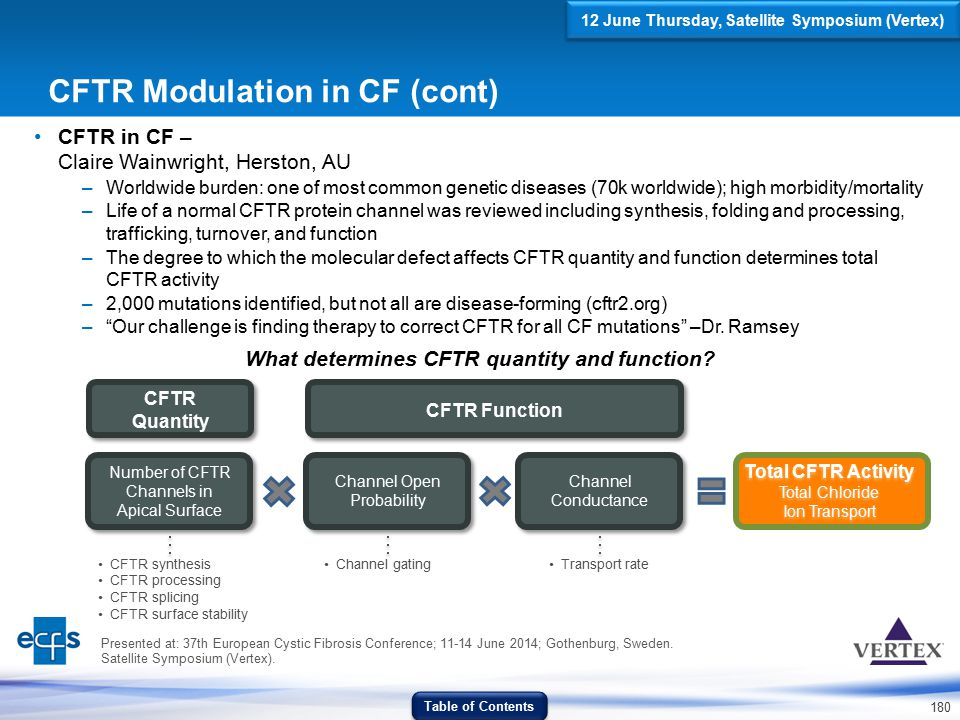 180 CFTR Modulation in CF (cont) CFTR in CF – Claire Wainwright, Herston, AU –Worldwide burden: one of most common genetic diseases (70k worldwide); h