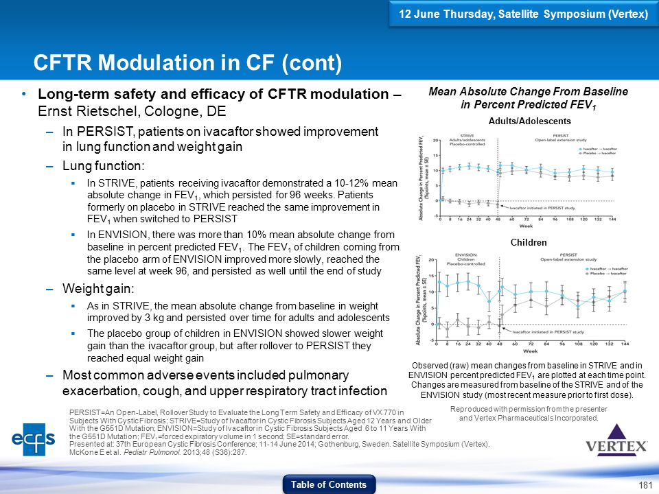 181 CFTR Modulation in CF (cont) 12 June Thursday, Satellite Symposium (Vertex) Mean Absolute Change From Baseline in Percent Predicted FEV 1 Adults/A