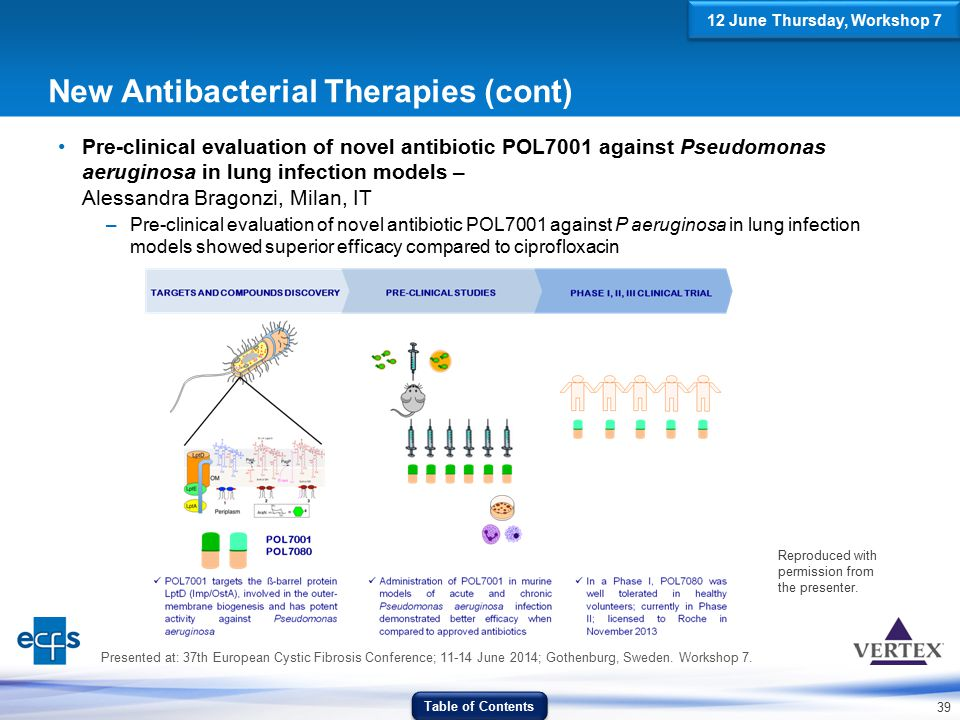 39 New Antibacterial Therapies (cont) Pre-clinical evaluation of novel antibiotic POL7001 against Pseudomonas aeruginosa in lung infection models – Al