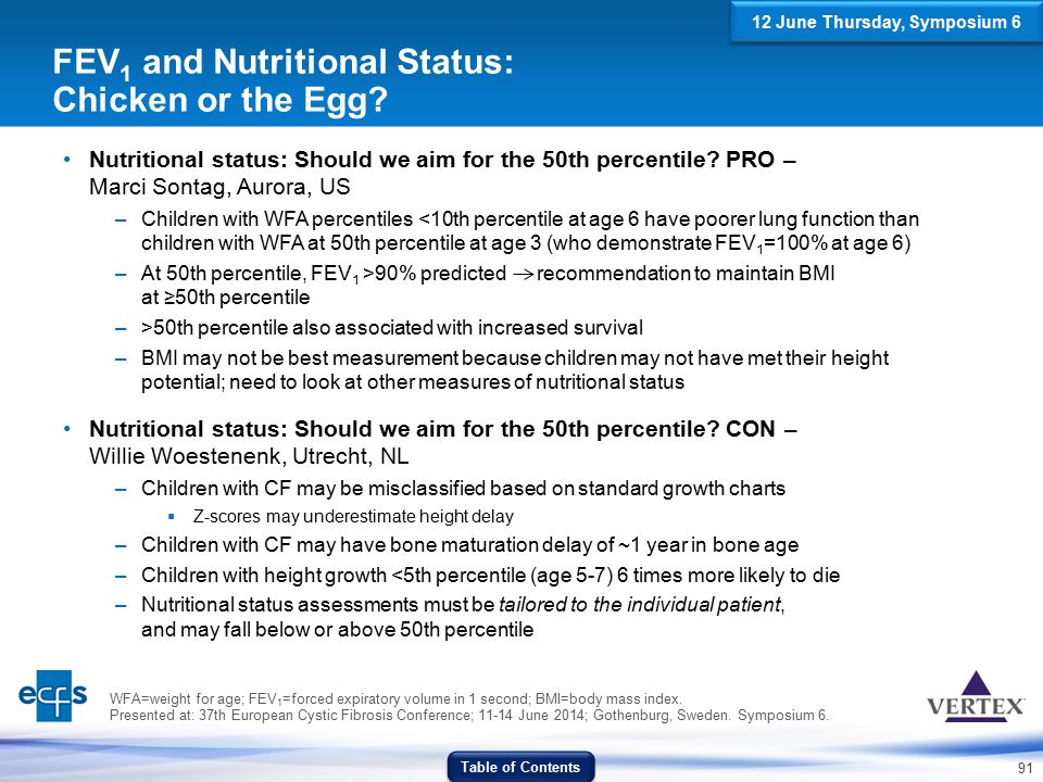 91 FEV 1 and Nutritional Status: Chicken or the Egg? Nutritional status: Should we aim for the 50th percentile? PRO – Marci Sontag, Aurora, US –Childr