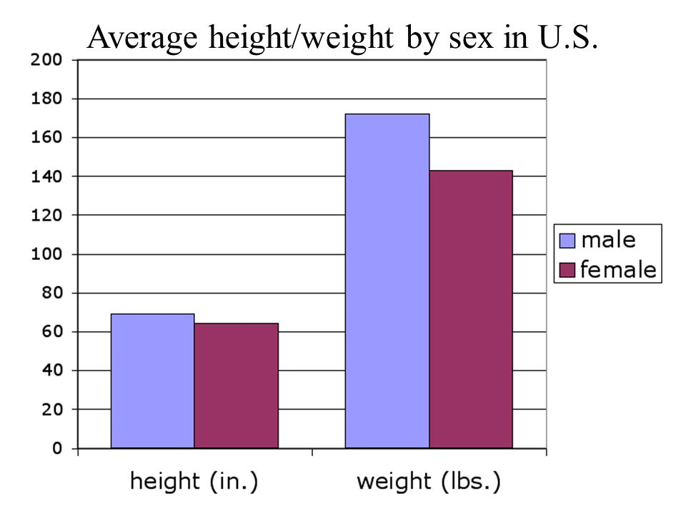 Average height/weight by sex in U.S.