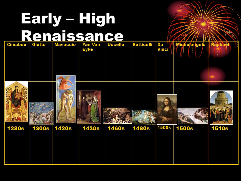 Early – High Renaissance CimabueGiottoMasaccioYan Van Eyke UccelloBotticelliDa Vinci MichelangeloRaphael 1280s1300s1420s1430s1460s1480s 1500s 1510s
