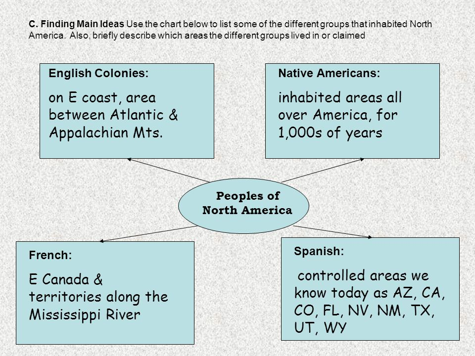 C. Finding Main Ideas Use the chart below to list some of the different groups that inhabited North America. Also, briefly describe which areas the di