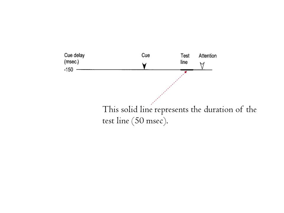 This solid line represents the duration of the test line (50 msec).