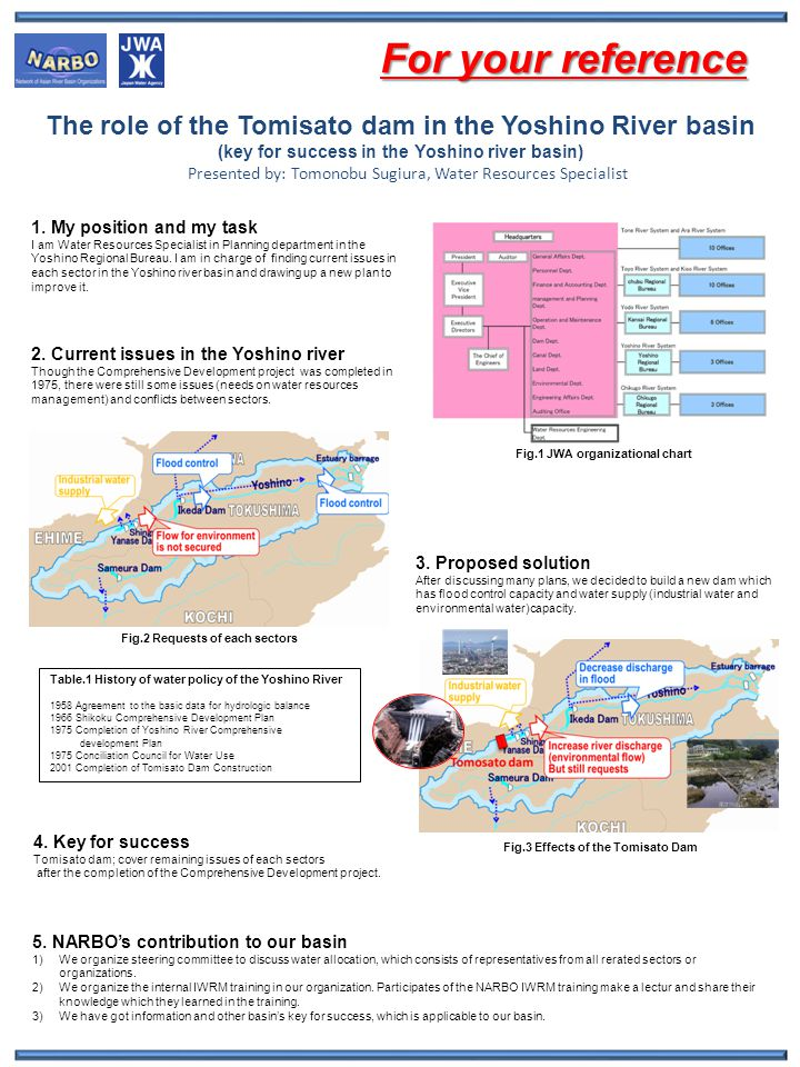 The role of the Tomisato dam in the Yoshino River basin (key for success in the Yoshino river basin) Presented by: Tomonobu Sugiura, Water Resources Specialist 1.
