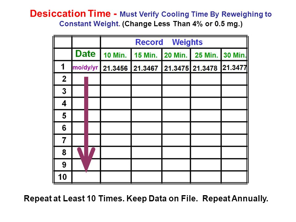 Desiccation Time - Must Verify Cooling Time By Reweighing to Constant Weight. (Change Less Than 4% or 0.5 mg.) Repeat at Least 10 Times. Keep Data on