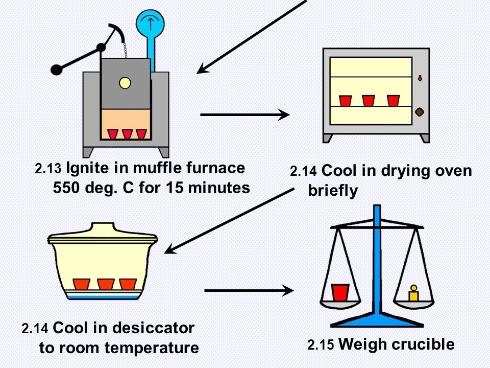 2.13 Ignite in muffle furnace 550 deg. C for 15 minutes 2.14 Cool in drying oven briefly 2.14 Cool in desiccator to room temperature 2.15 Weigh crucib