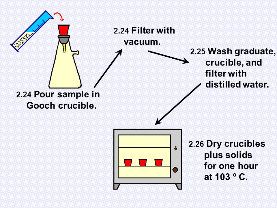 2.24 Pour sample in Gooch crucible. 2.24 Filter with vacuum. 2.25 Wash graduate, crucible, and filter with distilled water. 2.26 Dry crucibles plus so