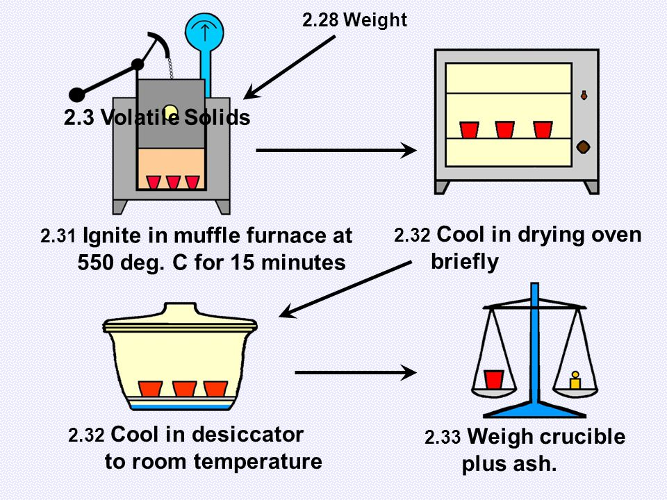 2.31 Ignite in muffle furnace at 550 deg. C for 15 minutes 2.32 Cool in drying oven briefly 2.32 Cool in desiccator to room temperature 2.33 Weigh cru