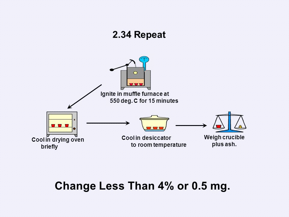 2.34 Repeat Change Less Than 4% or 0.5 mg. Ignite in muffle furnace at 550 deg. C for 15 minutes Cool in drying oven briefly Cool in desiccator to roo
