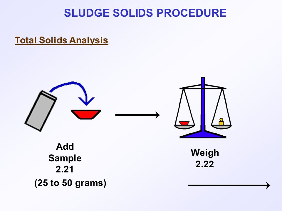 SLUDGE SOLIDS PROCEDURE Total Solids Analysis Weigh 2.22 Add Sample 2.21 (25 to 50 grams)