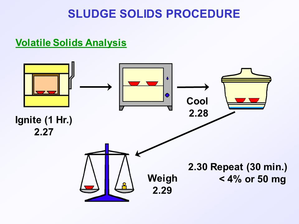 SLUDGE SOLIDS PROCEDURE Volatile Solids Analysis Ignite (1 Hr.) 2.27 Cool 2.28 Weigh 2.29 2.30 Repeat (30 min.) < 4% or 50 mg