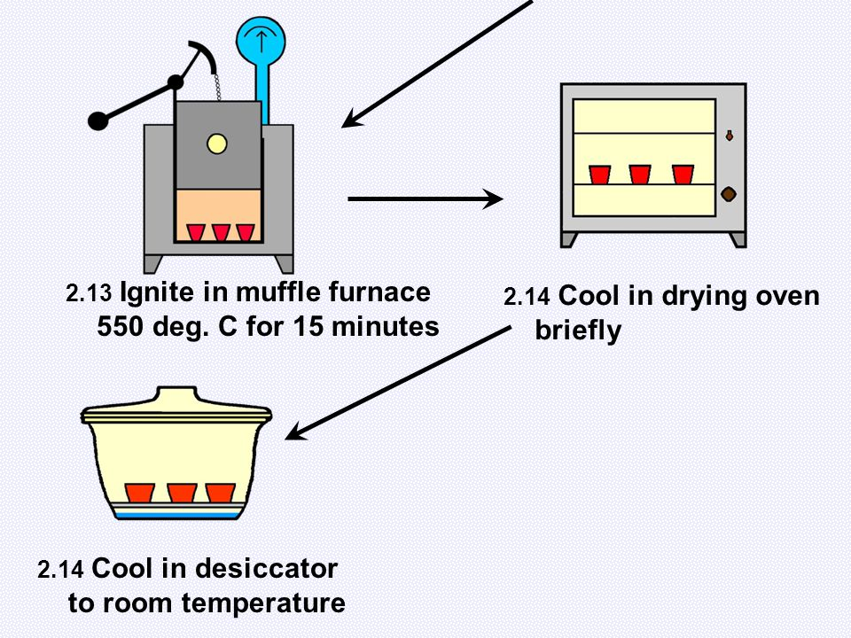 2.13 Ignite in muffle furnace 550 deg. C for 15 minutes 2.14 Cool in drying oven briefly 2.14 Cool in desiccator to room temperature