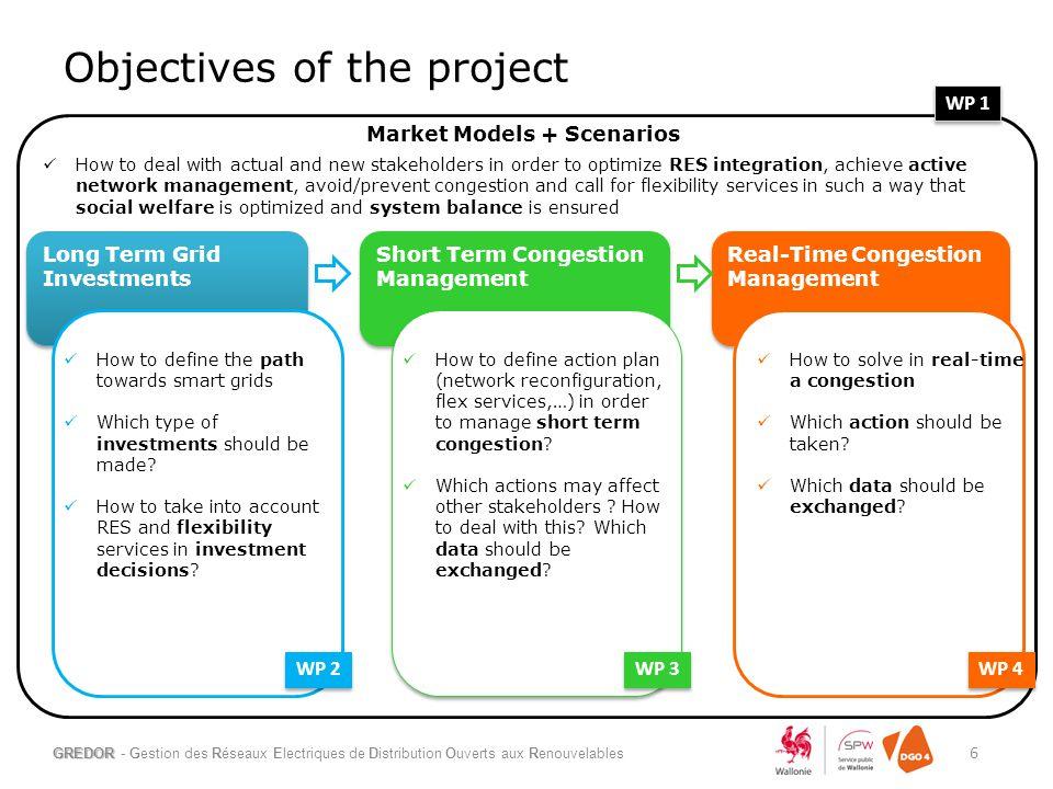 Objectives of the project GREDOR - Gestion des Réseaux Electriques de Distribution Ouverts aux Renouvelables 6 Long Term Grid Investments Short Term C