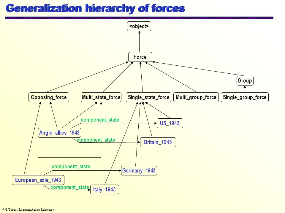  G.Tecuci, Learning Agents Laboratory Opposing_force Force Single_state_forceSingle_group_forceMulti_group_forceMulti_state_force Generalization hierarchy of forces Anglo_allies_1943 European_axis_1943 US_1943 Britain_1943 Germany_1943 component_state Italy_1943 component_state Group