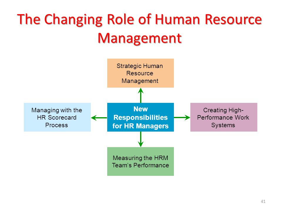 41 The Changing Role of Human Resource Management New Responsibilities for HR Managers Measuring the HRM Team's Performance Managing with the HR Score