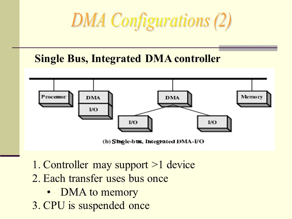 1.Controller may support >1 device 2.Each transfer uses bus once DMA to memory 3.CPU is suspended once Single Bus, Integrated DMA controller
