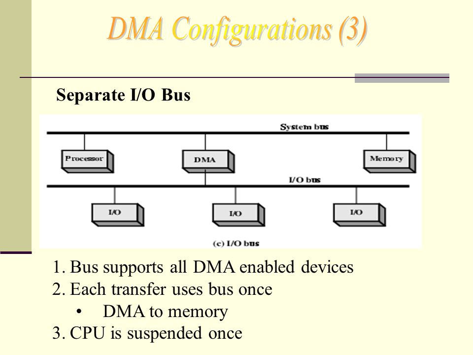 1.Bus supports all DMA enabled devices 2.Each transfer uses bus once DMA to memory 3.CPU is suspended once Separate I/O Bus