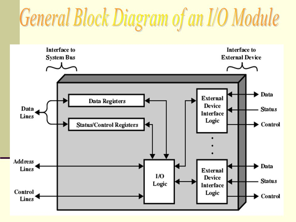 I/O module communicates with the processor: Command decoding: The I/O module accepts commands from the processor.