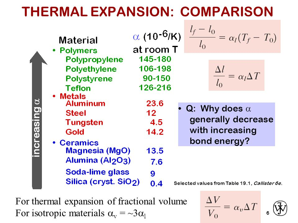 7 General: The ability of a material to transfer heat.