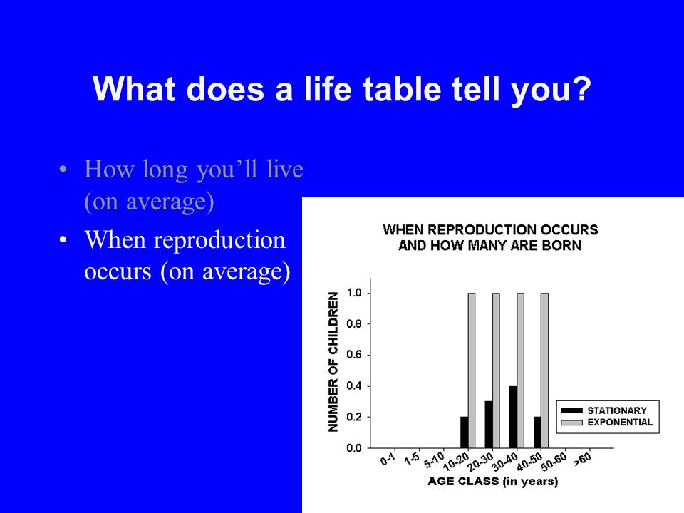 What does a life table tell you? How long you'll live (on average) When reproduction occurs (on average)