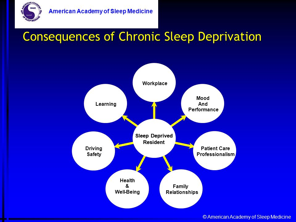 American Academy of Sleep Medicine Learning Driving Safety Health & Well-Being Family Relationships Patient Care Professionalism Mood And Performance