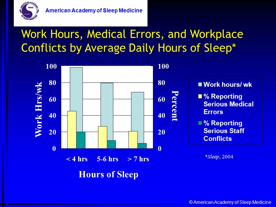 0 20 40 60 80 100 < 4 hrs5-6 hrs> 7 hrs Hours of Sleep Work Hrs/wk 0 20 40 60 80 100 Percent Work hours/ wk % Reporting Serious Medical Errors % Reporting Serious Staff Conflicts © American Academy of Sleep Medicine American Academy of Sleep Medicine *Sleep, 2004 Work Hours, Medical Errors, and Workplace Conflicts by Average Daily Hours of Sleep* American Academy of Sleep Medicine