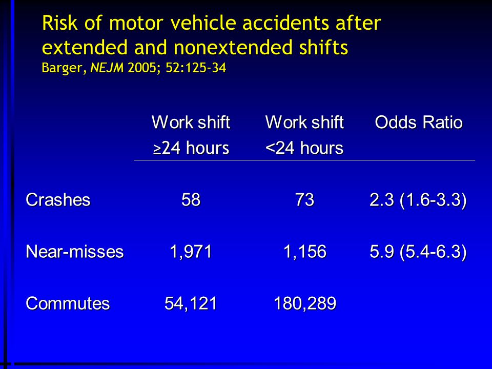 Risk of motor vehicle accidents after extended and nonextended shifts Barger, NEJM 2005; 52:125-34 Work shift ≥24 hours Work shift <24 hours Odds Ratio Crashes5873 2.3 (1.6-3.3) Near-misses1,9711,156 5.9 (5.4-6.3) Commutes54,121180,289