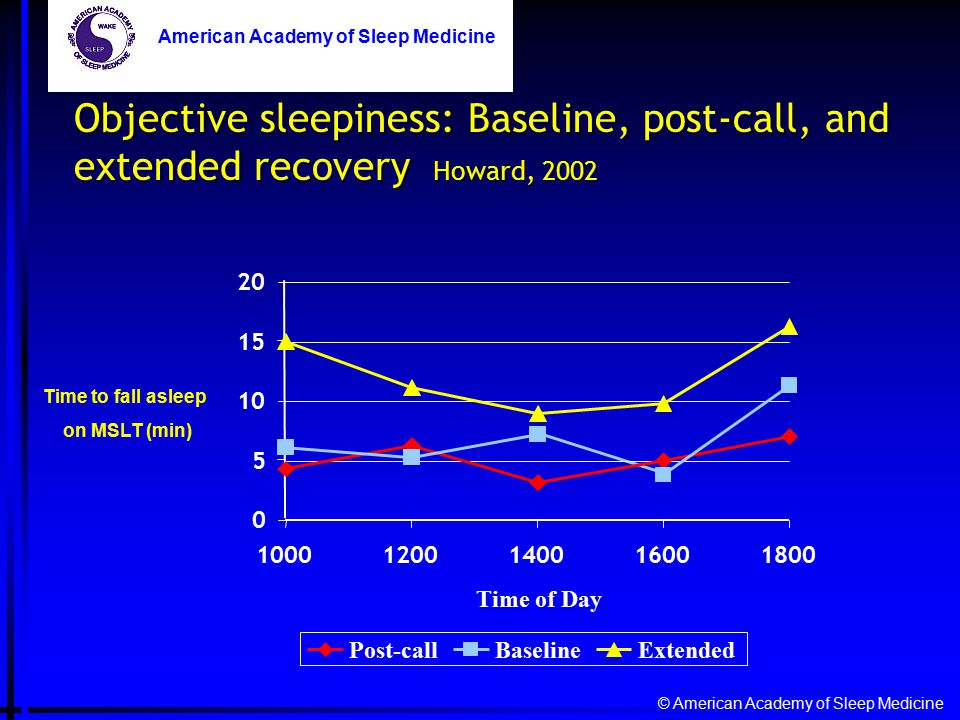 Objective sleepiness: Baseline, post-call, and extended recovery Howard, 2002 © American Academy of Sleep Medicine American Academy of Sleep Medicine